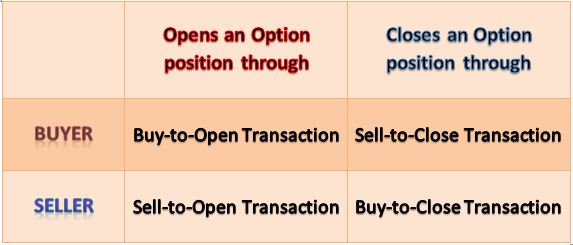 Option trade sell to open