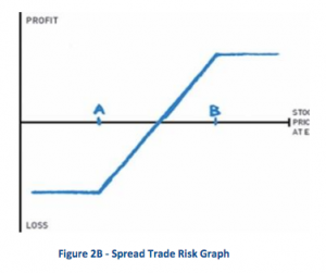 Spread Trade Risk Graph